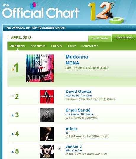 free  uk top 40 2012